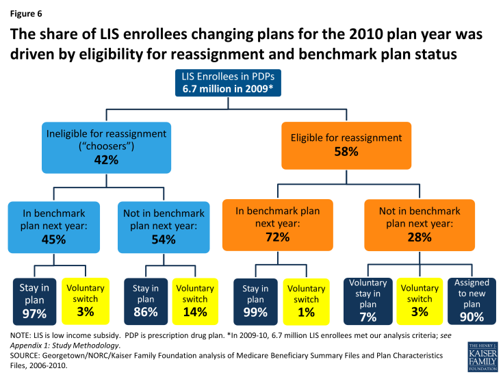 Figure 6: The share of LIS enrollees changing plans for the 2010 plan year was driven by eligibility for reassignment and benchmark plan status