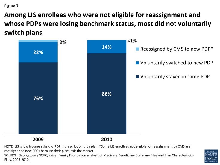 Figure 7: Among LIS enrollees who were not eligible for reassignment and whose PDPs were losing benchmark status, most did not voluntarily switch plans