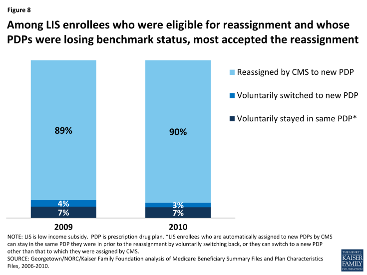 Figure 8: Among LIS enrollees who were eligible for reassignment and whose PDPs were losing benchmark status, most accepted the reassignment