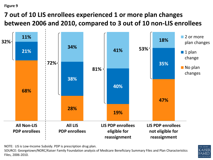 Figure 9: 7 out of 10 LIS enrollees experienced 1 or more plan changes between 2006 and 2010, compared to 3 out of 10 non-LIS enrollees