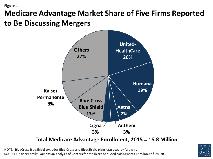 Figure 1: Medicare Advantage Market Share of Five Firms Reported to Be Discussing Mergers