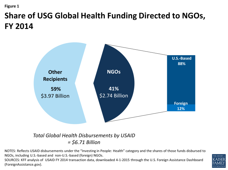 Figure 1: Share of USG Global Health Funding Directed to NGOs,FY 2014