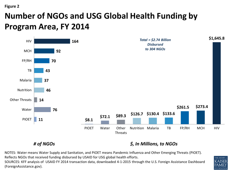 Figure 2: Number of NGOs and USG Global Health Funding by Program Area, FY 2014