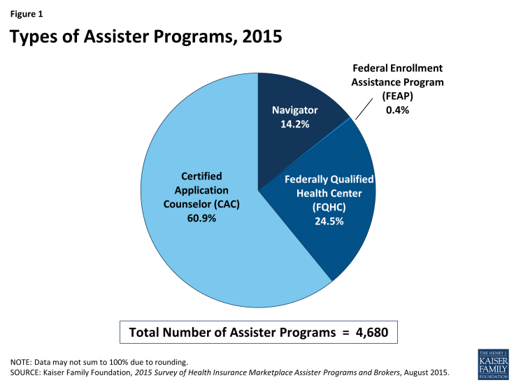 Figure 1: Types of Assister Programs, 2015