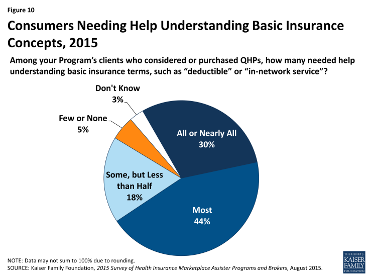 Figure 10: Consumers Needing Help Understanding Basic Insurance Concepts, 2015