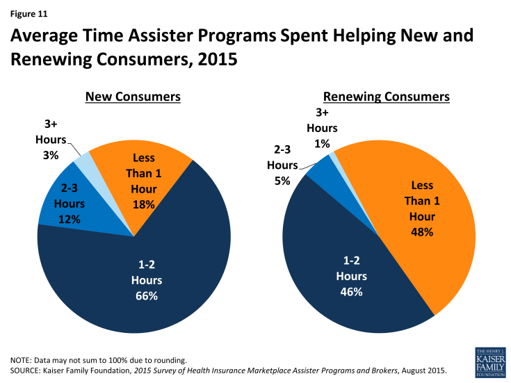 Figure 11: Average Time Assister Programs Spent Helping New and Renewing Consumers, 2015