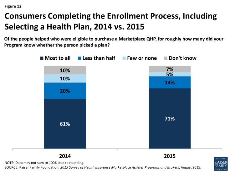 Figure 12: Consumers Completing the Enrollment Process, Including Selecting a Health Plan, 2014 vs. 2015