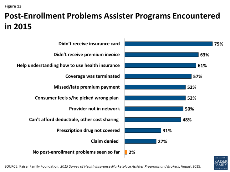 Figure 13: Post-Enrollment Problems Assister Programs Encountered in 2015
