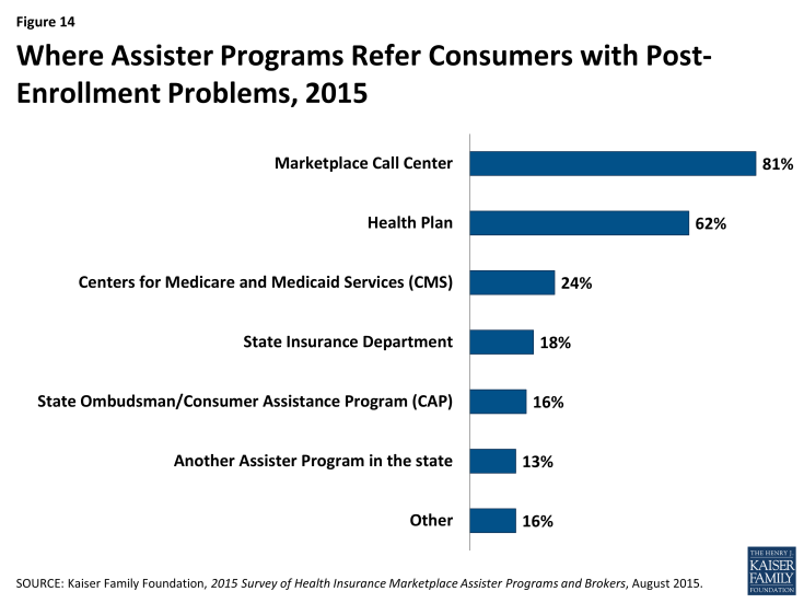 Figure 14: Where Assister Programs Refer Consumers with Post-Enrollment Problems, 2015