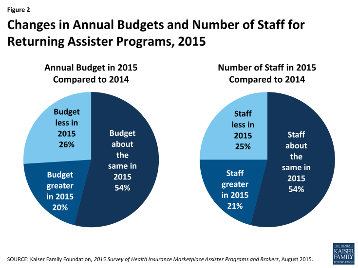 Figure 2: Changes in Annual Budgets and Number of Staff for Returning Assister Programs, 2015