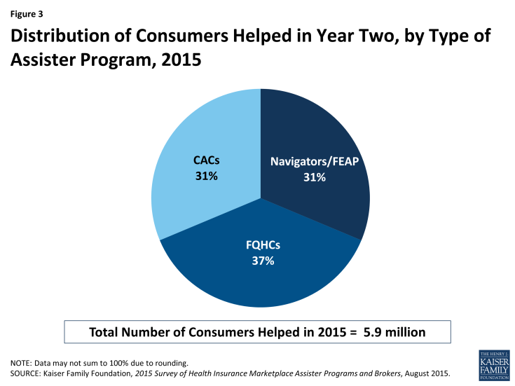 Figure 3: Distribution of Consumers Helped in Year Two, by Type of Assister Program, 2015