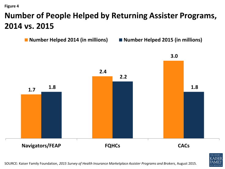 Figure 4: Number of People Helped by Returning Assister Programs, 2014 vs. 2015