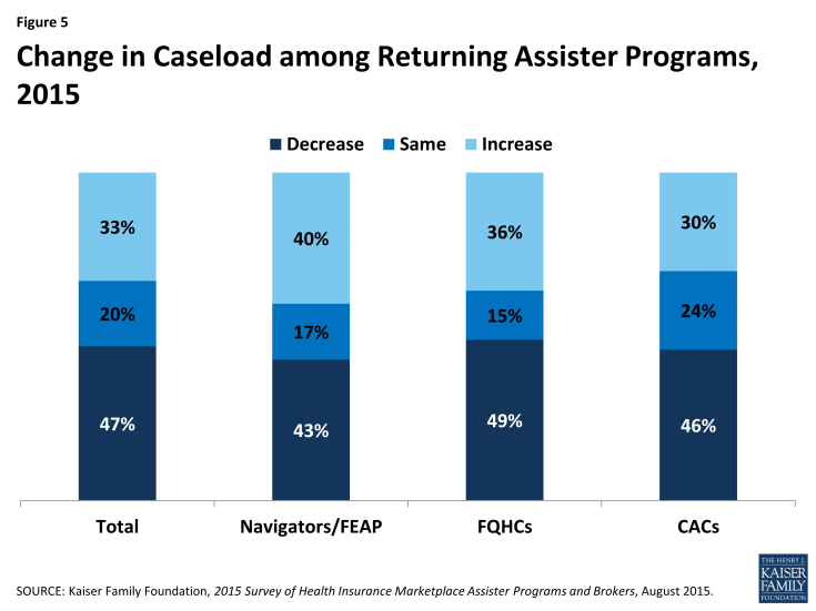 Figure 5: Change in Caseload among Returning Assister Programs, 2015