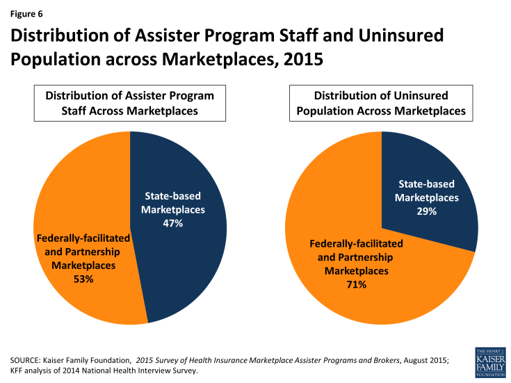 Figure 6: Distribution of Assister Program Staff and Uninsured Population across Marketplaces, 2015