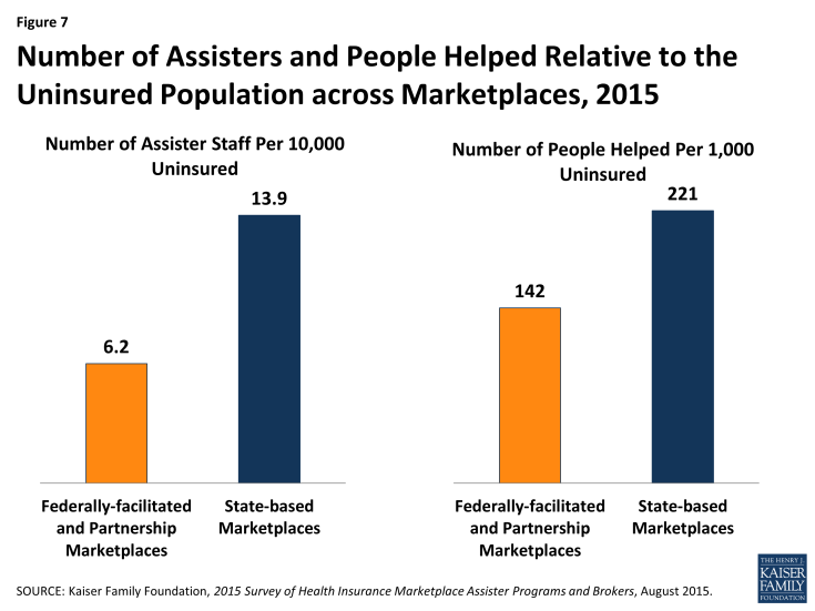 Figure 7: Number of Assisters and People Helped Relative to the Uninsured Population across Marketplaces, 2015