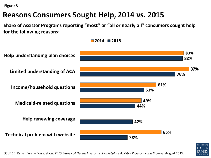 Figure 8: Reasons Consumers Sought Help, 2014 vs. 2015