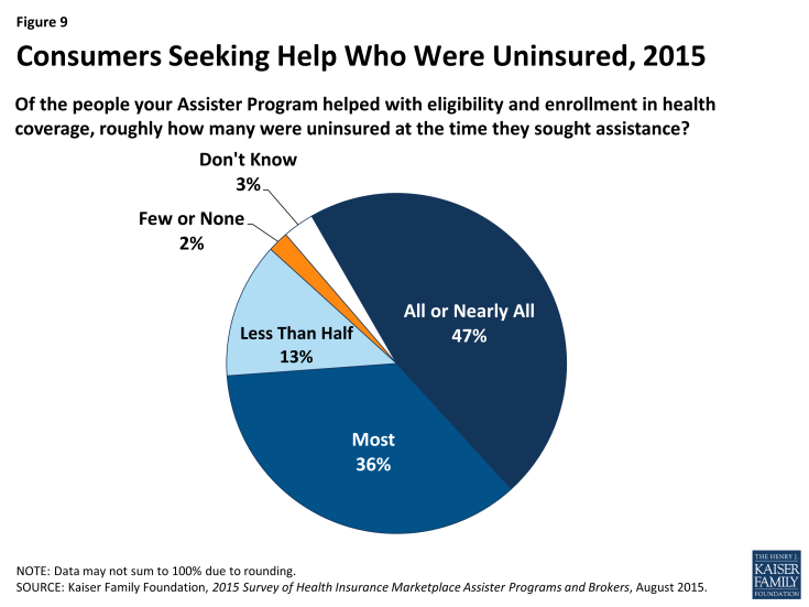 Figure 9: Consumers Seeking Help Who Were Uninsured, 2015