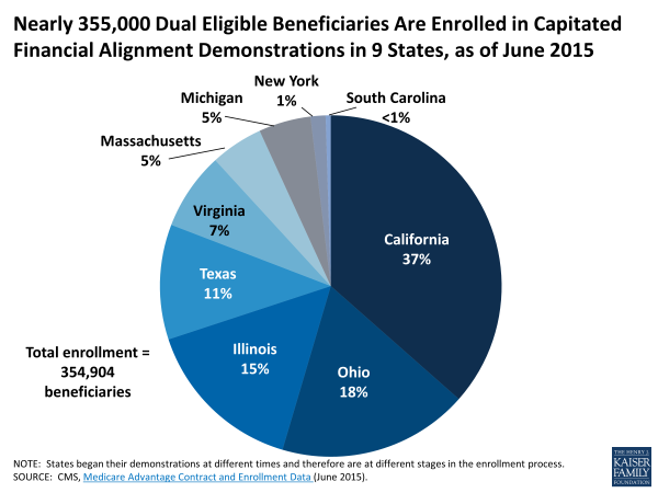 Enrollment in Capitated Financial Alignment Demonstrations_072815