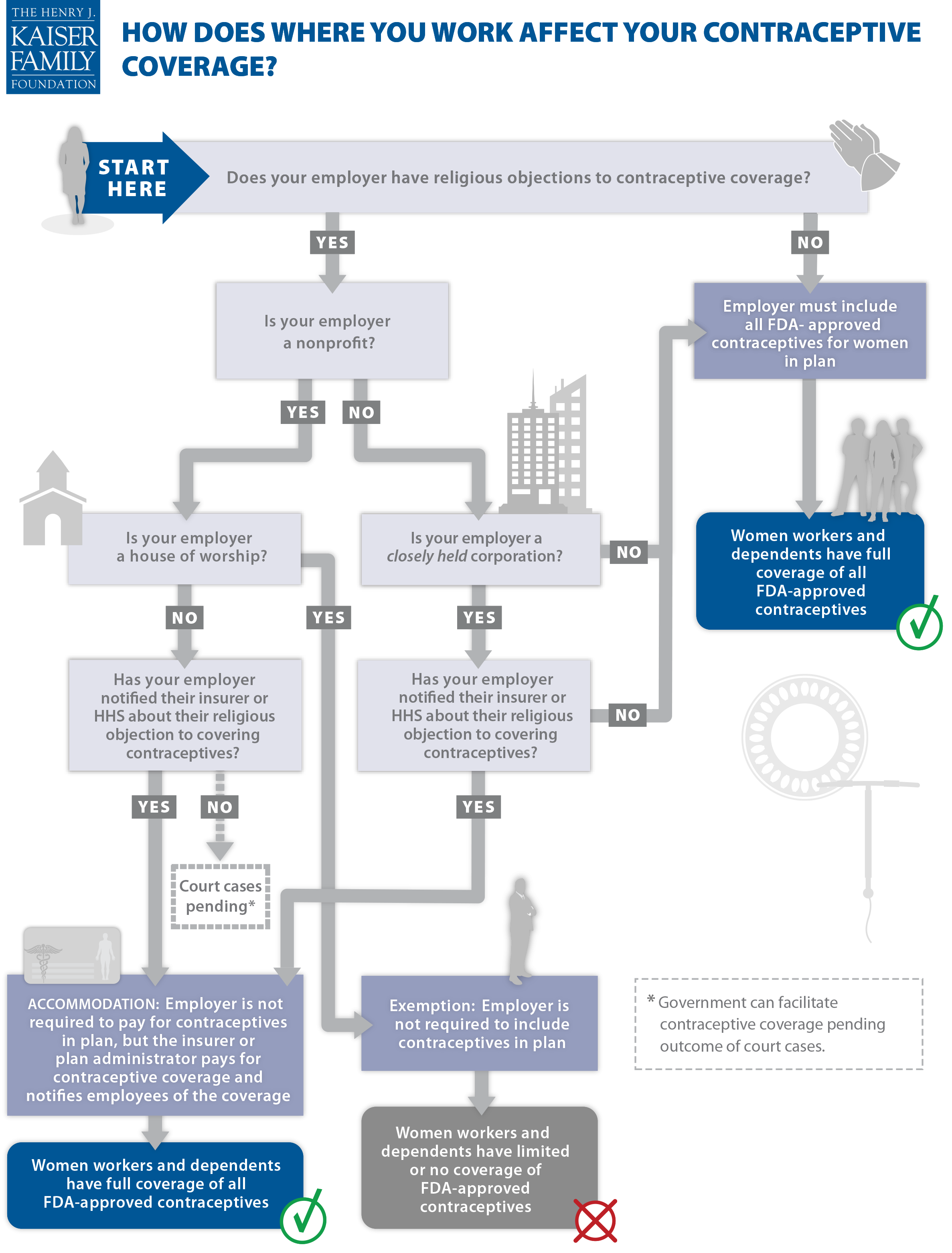 Infographic: How Does Where You Work Affect Your Contraceptive Converage?