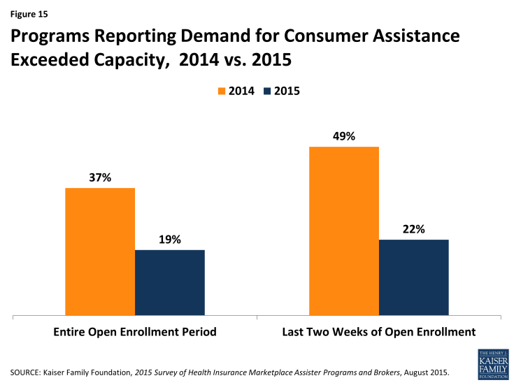 Figure 15: Programs Reporting Demand for Consumer Assistance Exceeded Capacity, 2014 vs. 2015