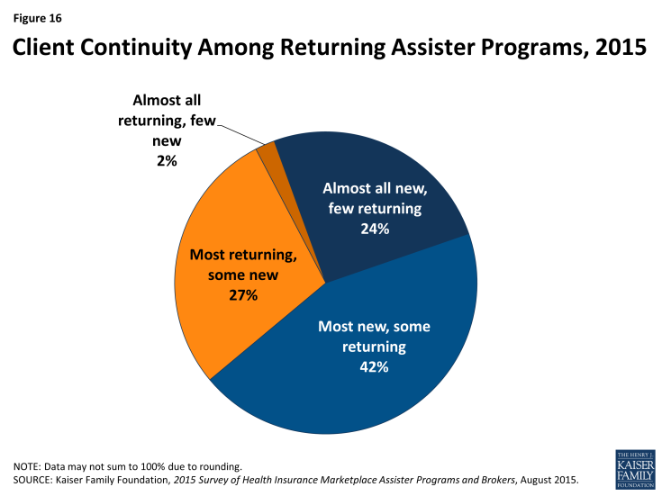 Figure 16: Client Continuity Among Returning Assister Programs, 2015
