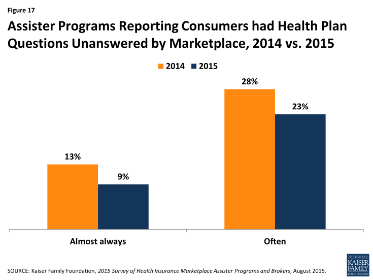 Figure 17: Assister Programs Reporting Consumers had Health Plan Questions Unanswered by Marketplace, 2014 vs. 2015