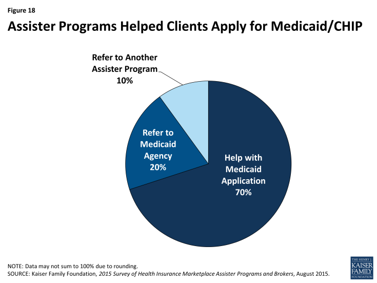 Figure 18: Assister Programs Helped Clients Apply for Medicaid/CHIP