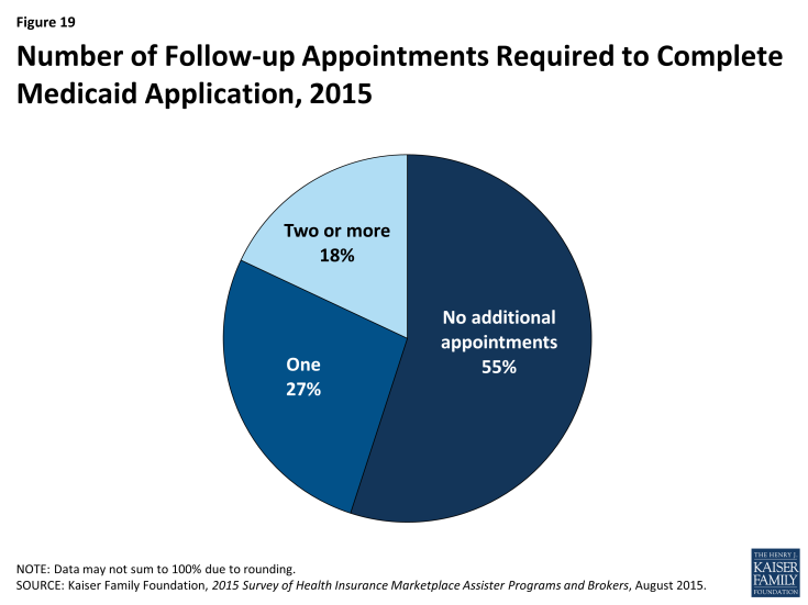 Figure 19: Number of Follow-up Appointments Required to Complete Medicaid Application, 2015