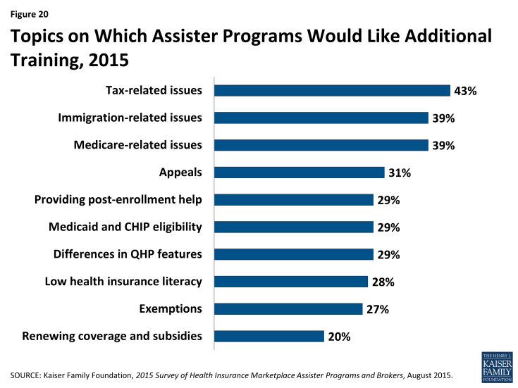 Figure 20: Topics on Which Assister Programs Would Like Additional Training, 2015