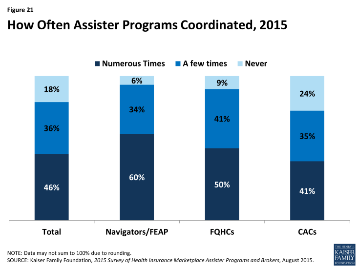 Figure 21: How Often Assister Programs Coordinated, 2015