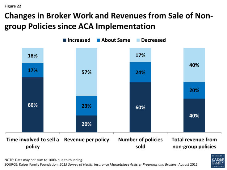 Figure 22: Changes in Broker Work and Revenues from Sale of Non-group Policies since ACA Implementation