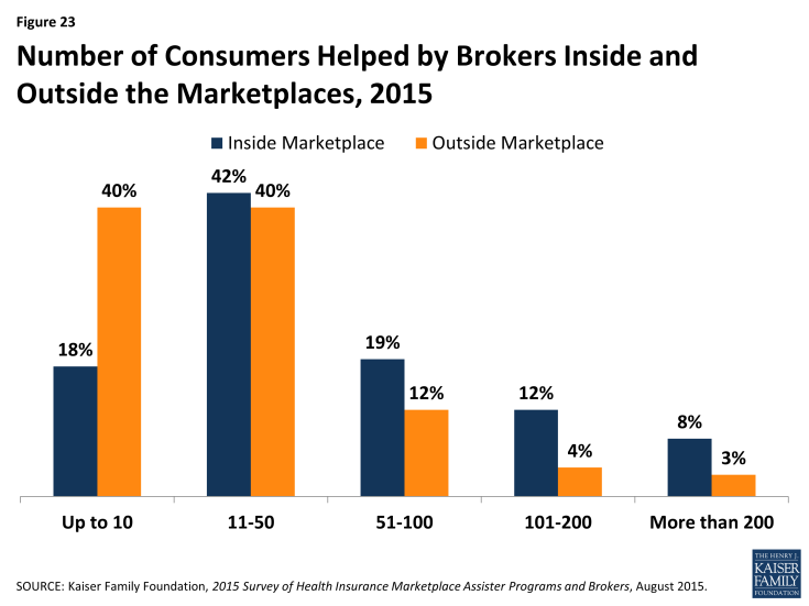 Figure 23: Number of Consumers Helped by Brokers Inside and Outside the Marketplaces, 2015