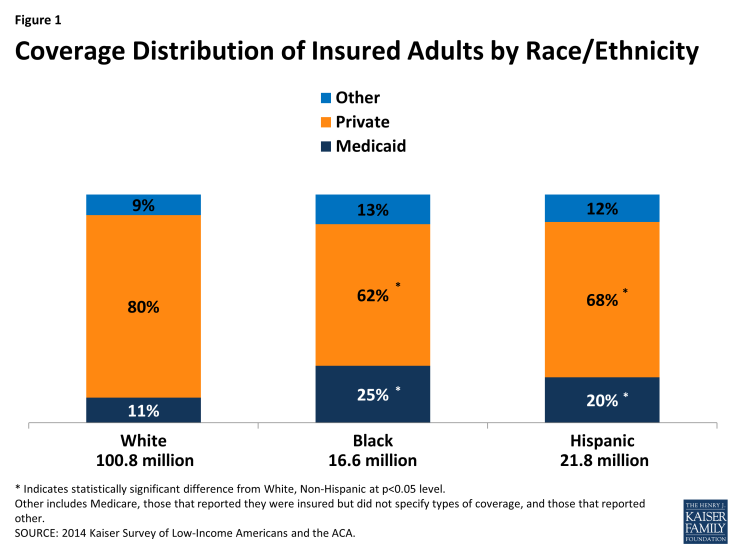 Figure 1: Coverage Distribution of Insured Adults by Race/Ethnicity