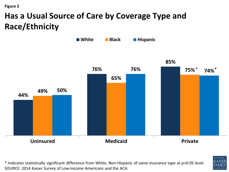 Figure 2: Has a Usual Source of Care by Coverage Type and Race/Ethnicity