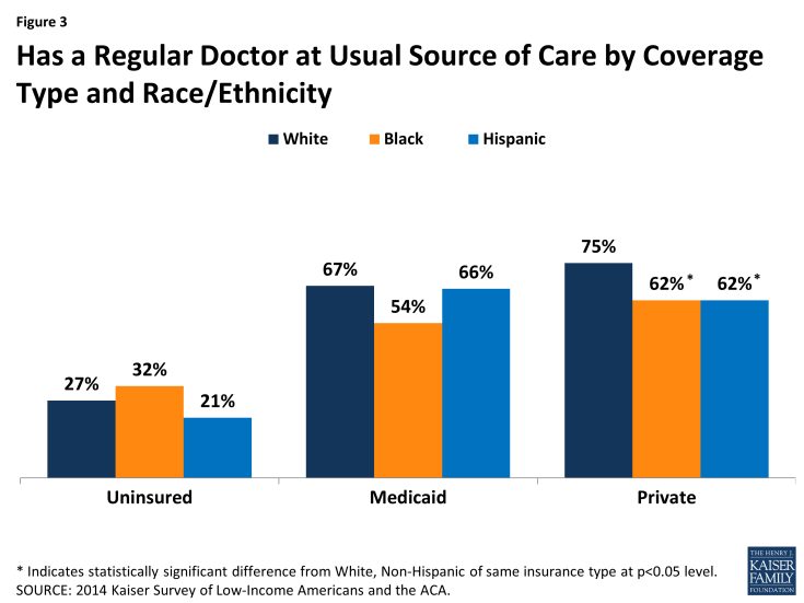 Figure 3: Has a Regular Doctor at Usual Source of Care by Coverage Type and Race/Ethnicity