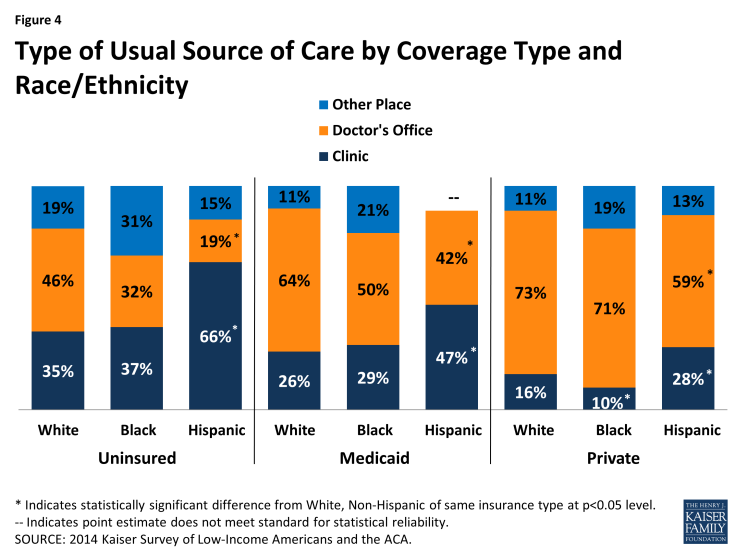 Figure 4: Type of Usual Source of Care by Coverage Type and Race/Ethnicity
