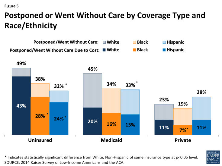 Figure 5: Postponed or Went Without Care by Coverage Type and Race/Ethnicity
