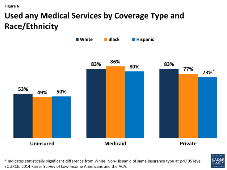 Figure 6: Used any Medical Services by Coverage Type and Race/Ethnicity