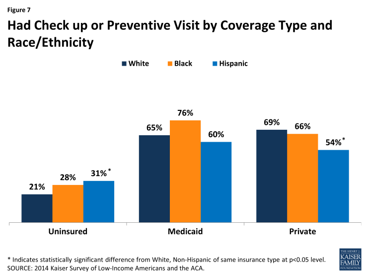 Figure 7: Had Check up or Preventive Visit by Coverage Type and Race/Ethnicity