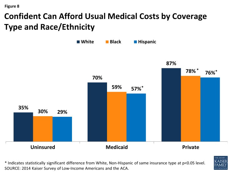 Figure 8: Confident Can Afford Usual Medical Costs by Coverage Type and Race/Ethnicity
