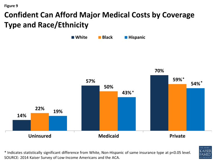 Figure 9: Confident Can Afford Major Medical Costs by Coverage Type and Race/Ethnicity