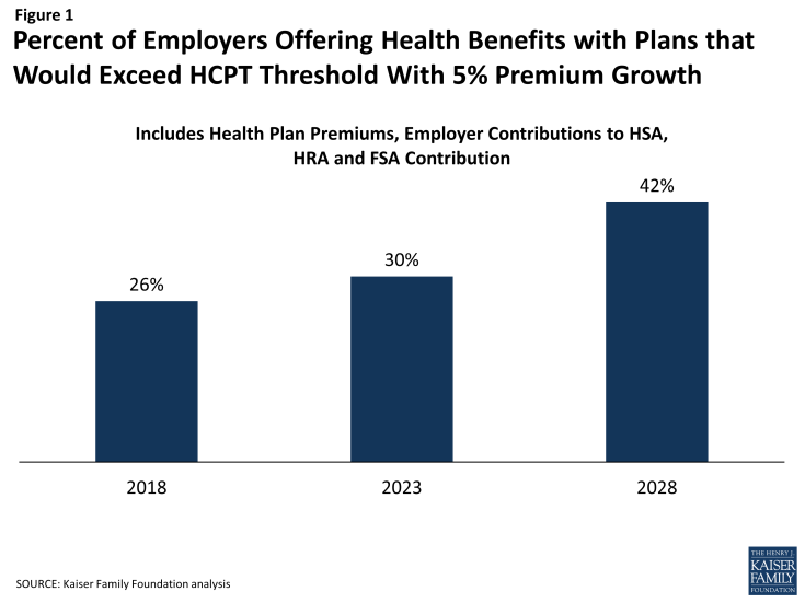 Figure 1: Percent of Employers Offering Health Benefits with Plans that Would Exceed HCPT Threshold With 5% Premium Growth