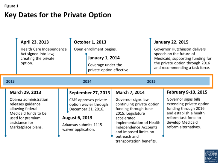Figure 1: Key Dates for the Private Option