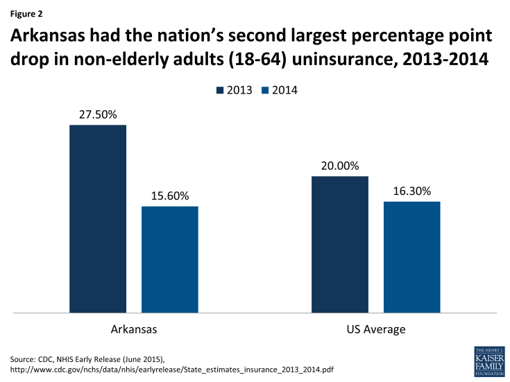 Figure 2: Arkansas had the nation's second largest percentage point drop in non-elderly adults (18-64) uninsurance, 2013-2014