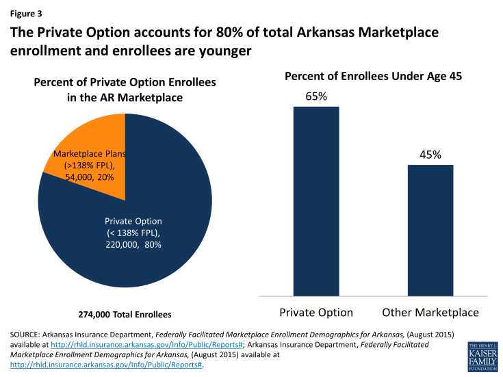 Figure 3: The Private Option accounts for 80% of total Arkansas Marketplace enrollment and enrollees are younger