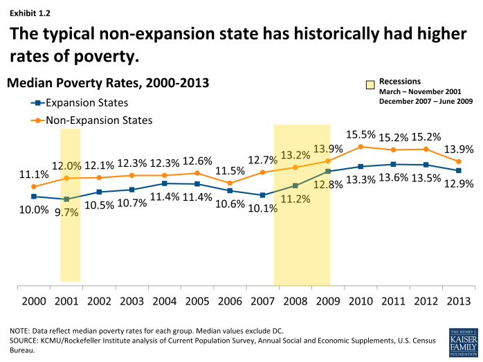The typical non-expansion state has historically had higher rates of poverty.