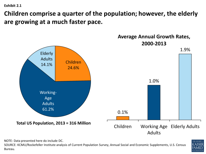 Children comprise a quarter of the population; however, the elderly are growing at a much faster pace.