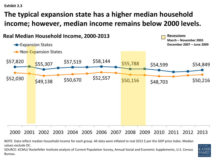The typical expansion state has a higher median household income; however, median income remains below 2000 levels.