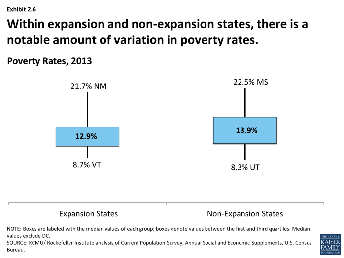 Within expansion and non-expansion states, there is a notable amount of variation in poverty rates.