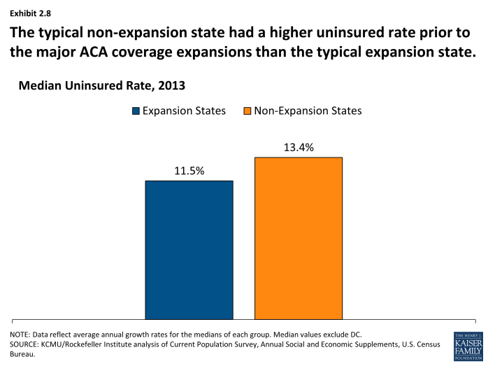 The typical non-expansion state had a higher uninsured rate prior to the major ACA coverage expansions than the typical expansion state.